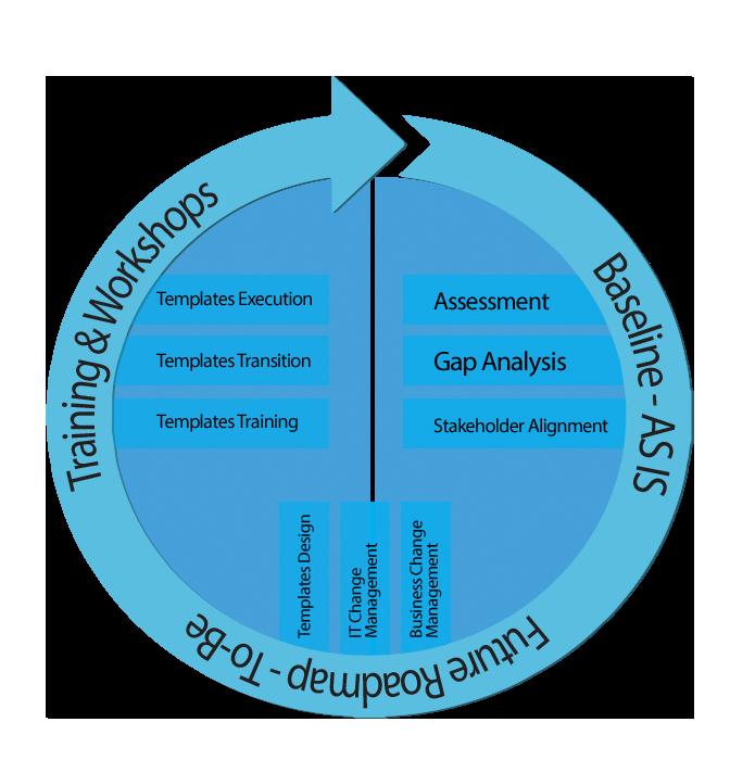 Round World Solutions Methodology