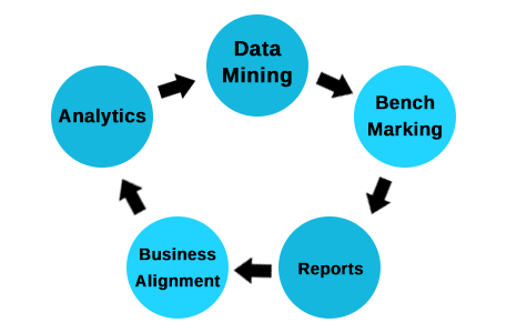 Governance For Business Intelligence Services