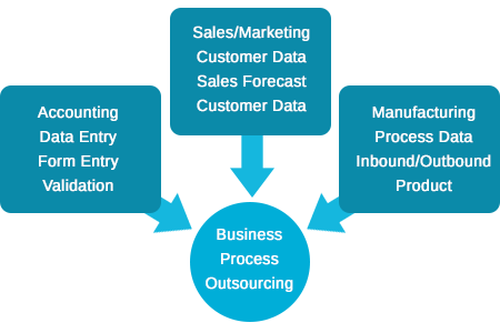Business Process Outsourcing (BPO) Expertise