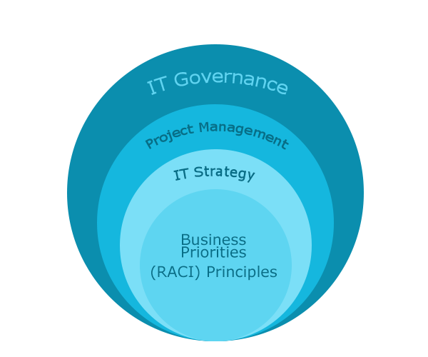 It Governance Strategy Solutions