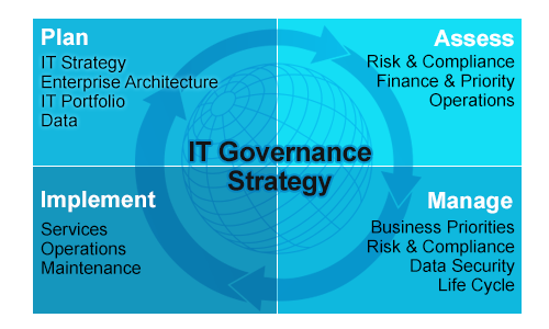 RoundWorld Solutions IT Governance Services